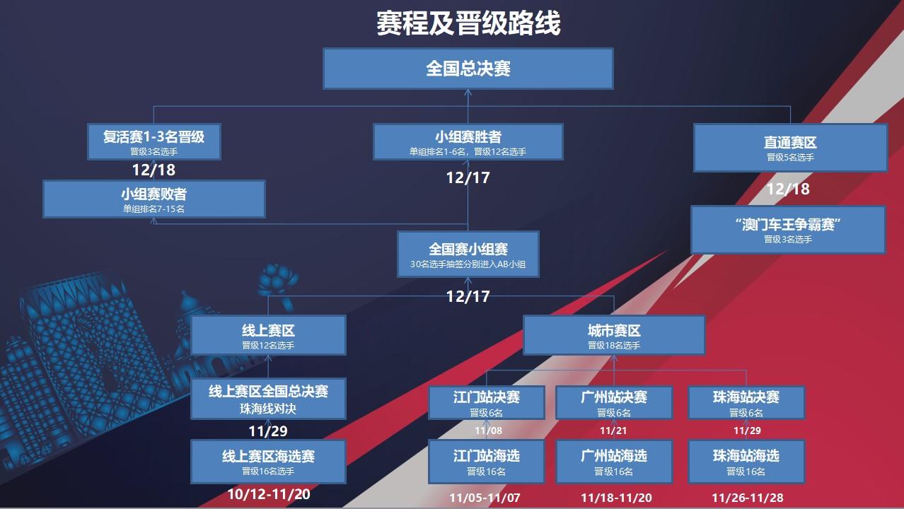 2020粤港澳大湾区赛车模拟器大奖赛介绍